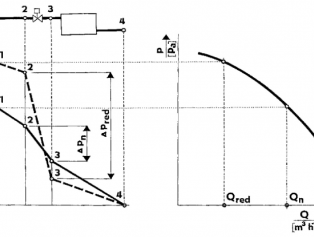 Регулятор давления конденсации. Характеристики